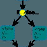 Comment utiliser les conditions if, else, switch… en programmation ?